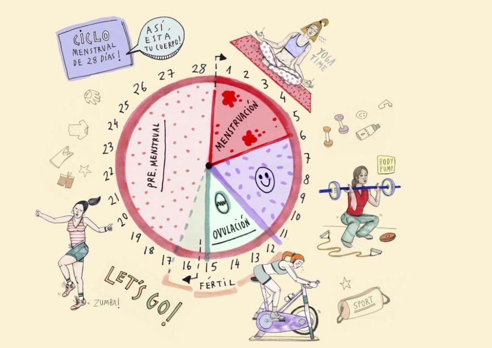 Ciclo menstrual de 28 días: así está tu cuerpo