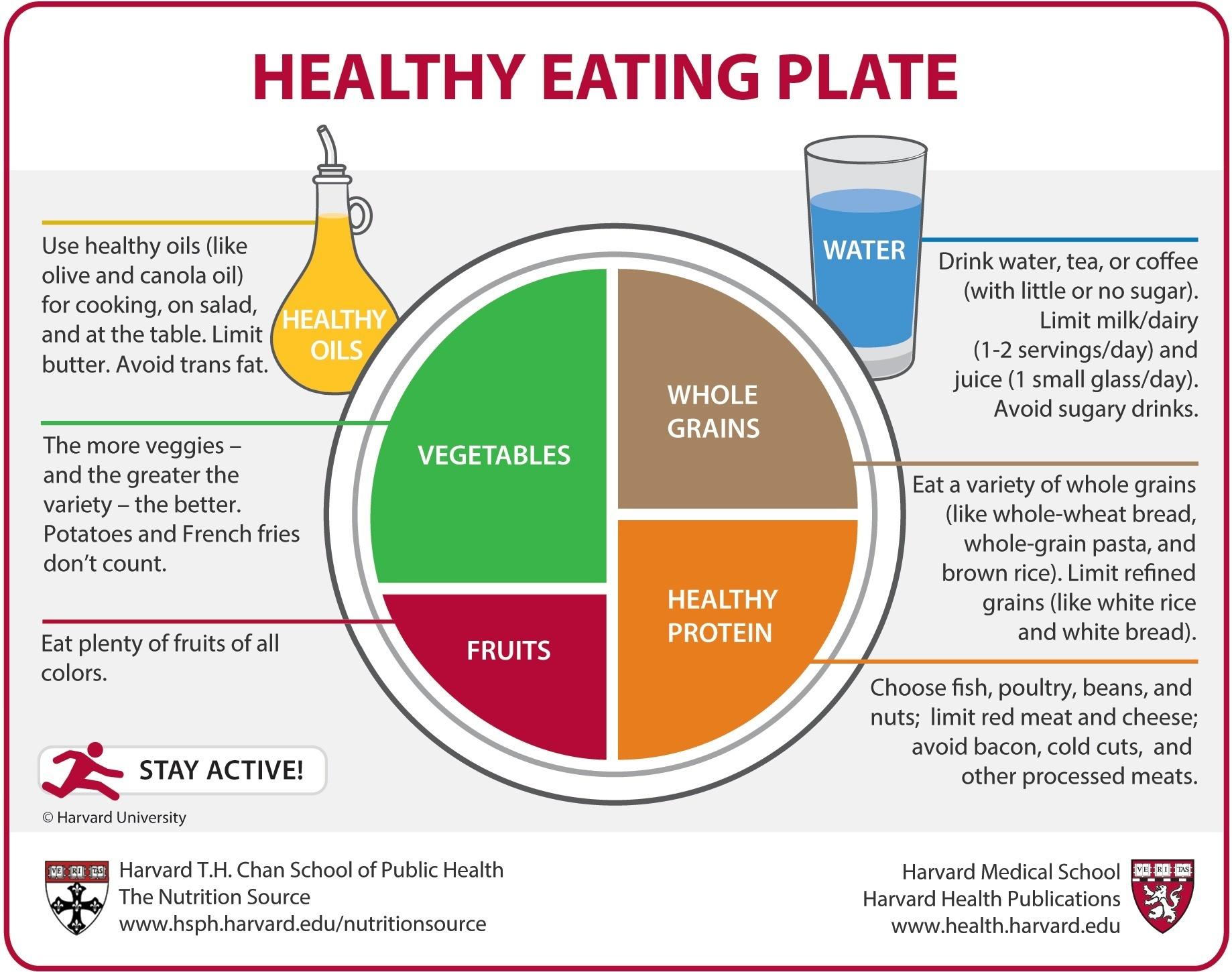 Distribución ideal de los alimentos en el plato, según Harvard...